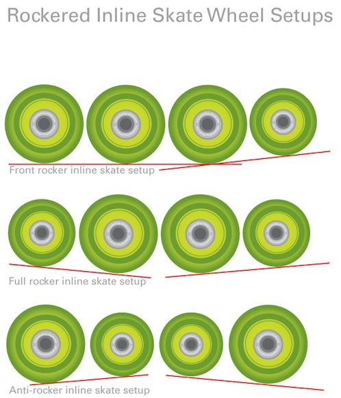 Different types of skate wheel setups