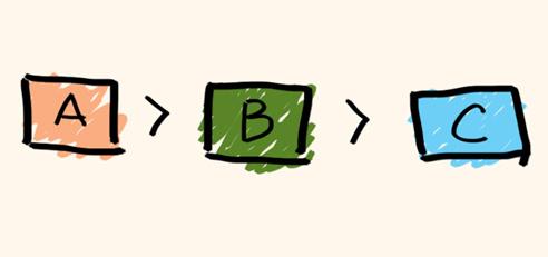 A > B > C