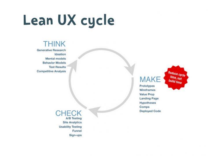 Lean UX cycle