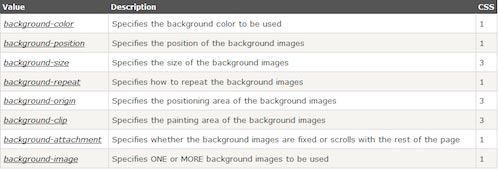 css background value